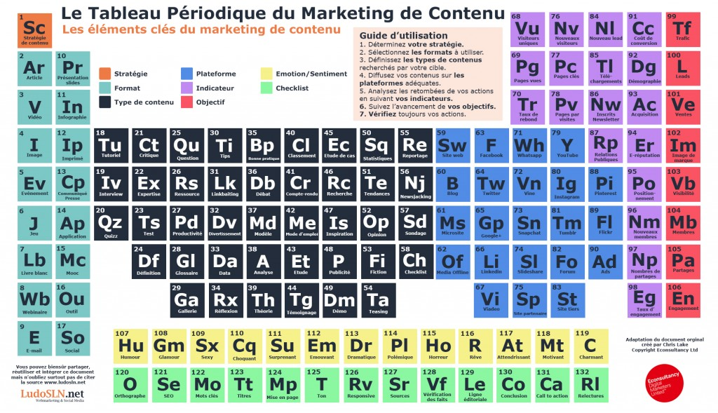 Tableau périodique du marketing de contenu -  Chris Lake - Adapation Française Ludovic Salenne