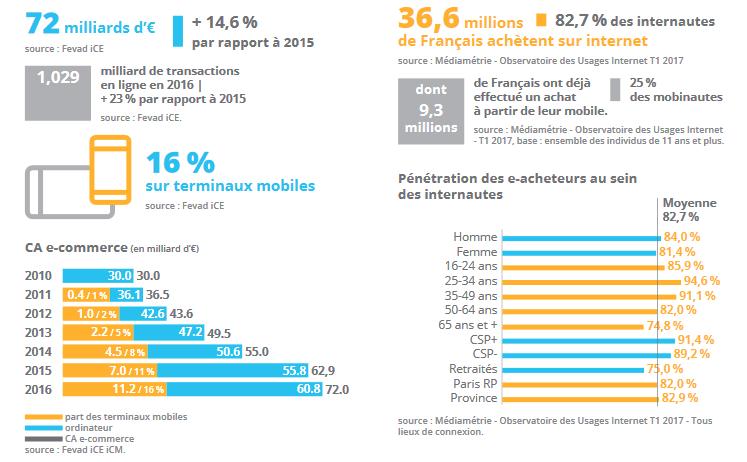Chiffres Cles 2017 Du E Commerce Francais Agence De